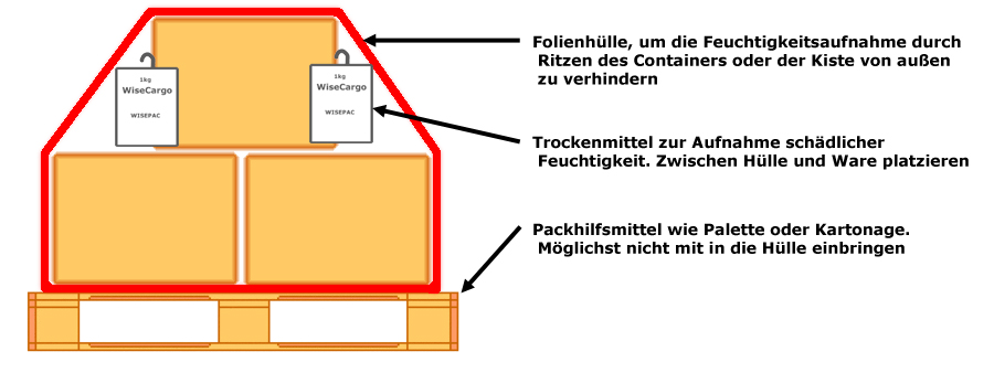 silicagel wisecargo container 1kg online kaufen. Black Bedroom Furniture Sets. Home Design Ideas