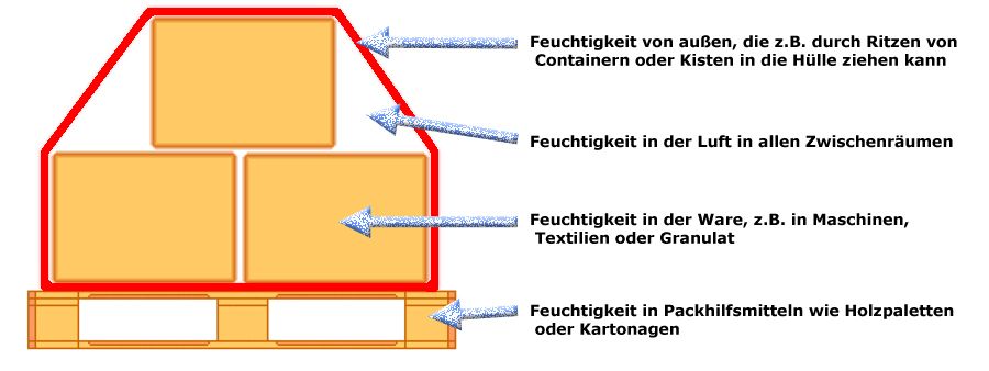 Aquapac Trockenmittel Feuchtigkeit